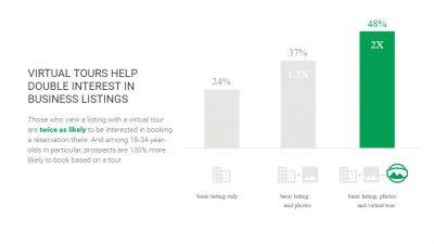 Google Virtual Tour Benefits